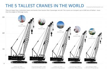 tallest cranes in the world