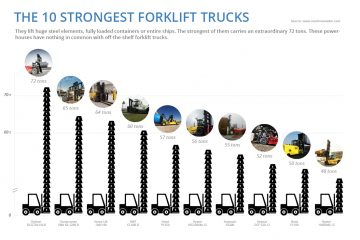 7bac401a1e Photo Gallery  The 10 Strongest Forklift Trucks in the World